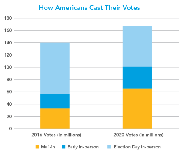 Chart of how Americans cast their votes in 2020 as compared to 2016, showing a large increase in mail-in voting