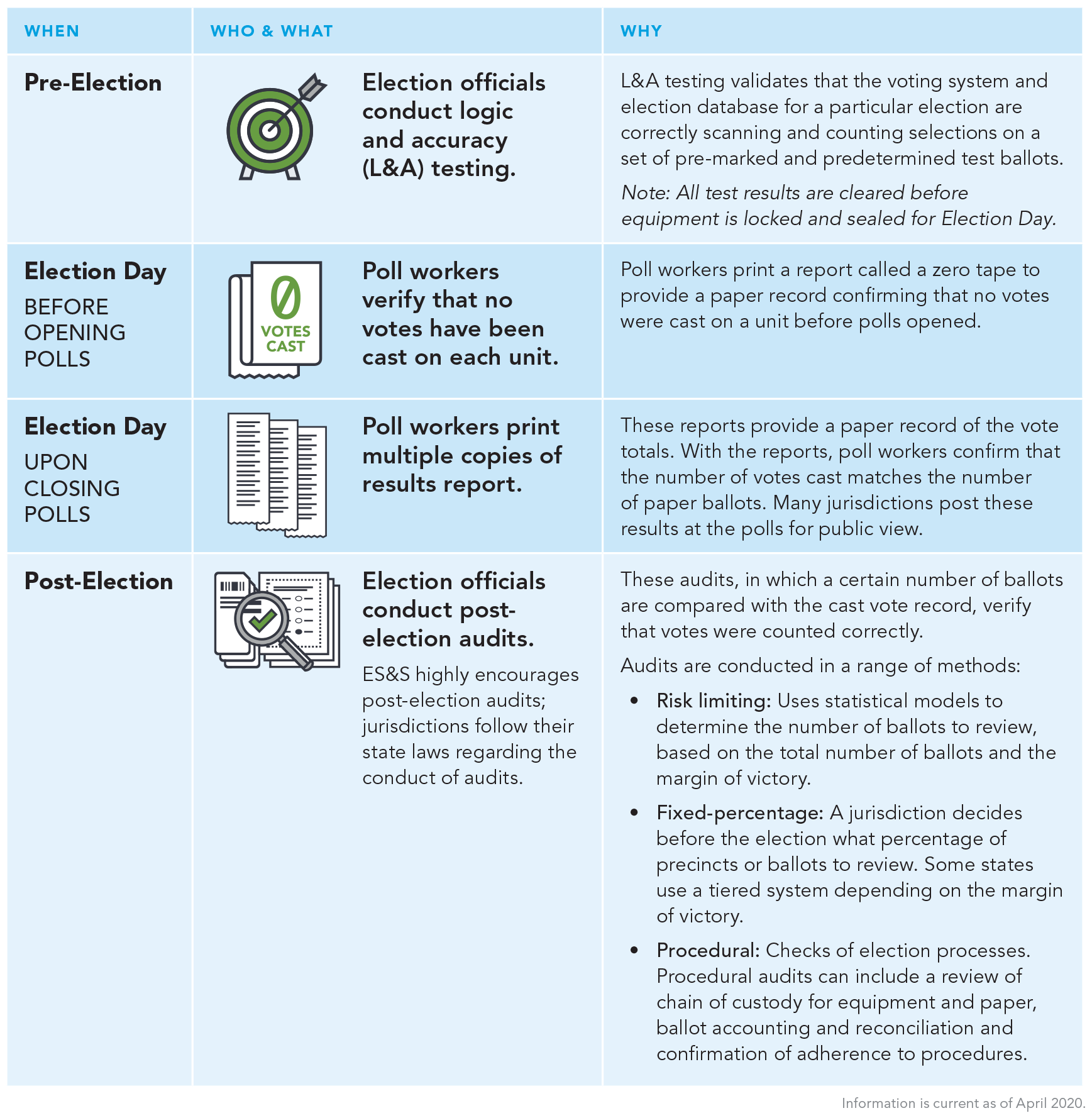 Table describing the major steps in verifying election accuracy, including conducting logic and accuracy testing, verifying that no votes have been cast before polls open, printing multiple copies of results after polls close, and conducting post-election audits.