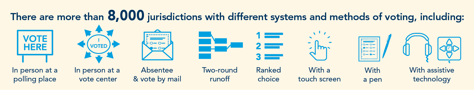 There are more than 8,000 jurisdictions with different systems and methods of voting.