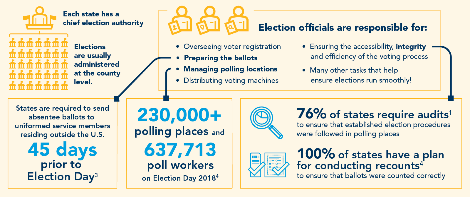 Each state has a chief election authority. Elections are usually administered at the county level.