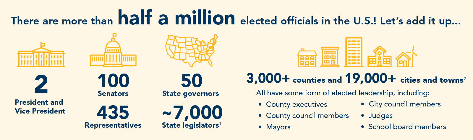 There are more than half a million elected officials in the United States.