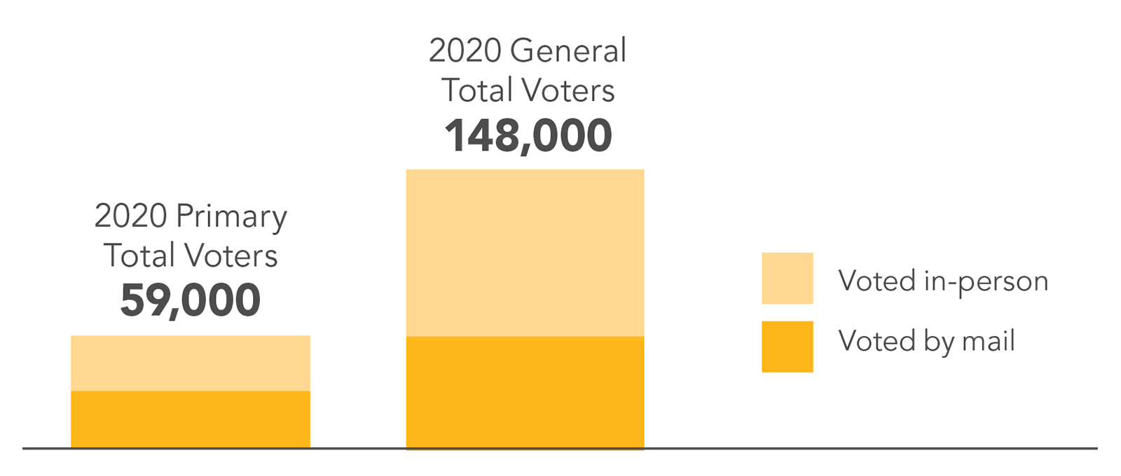 Bar graph comparing total voter counts for Cumberland County in 2020: 59,000 voters for the primary and 148,000 voters for the general election.