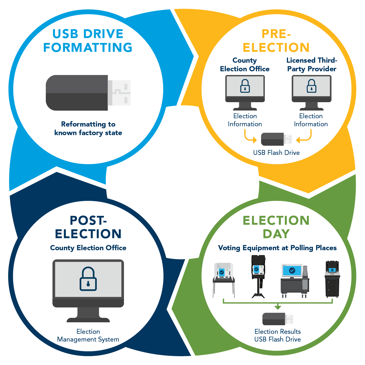 Infographic showing the cycle of a USB drive, from Formatting to Election Prep, to Election Day, to Election Night, and back to formatting